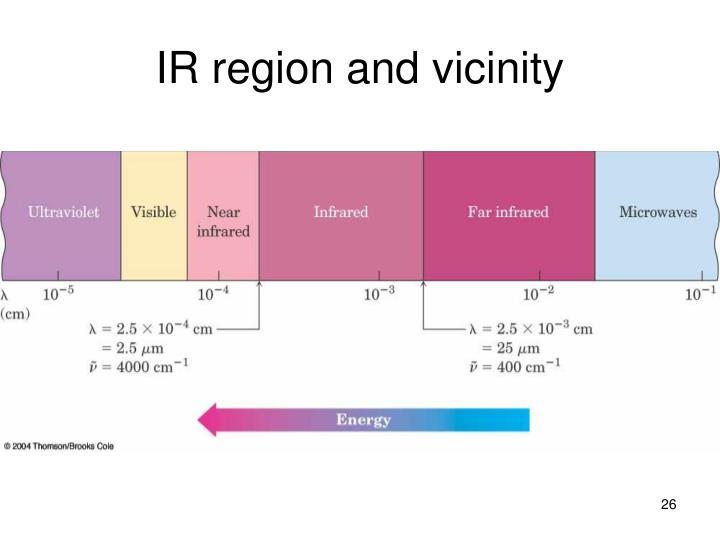 IR region and vicinity