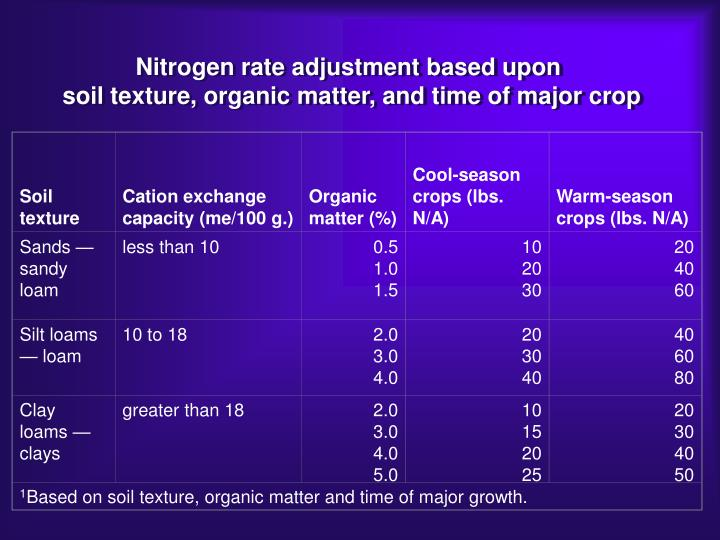 Table 2. Nitrogen rate adjustments