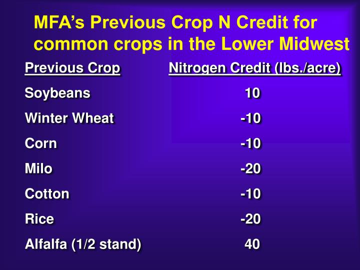 MFA's Previous Crop N Credit for common crops in the Lower Midwest