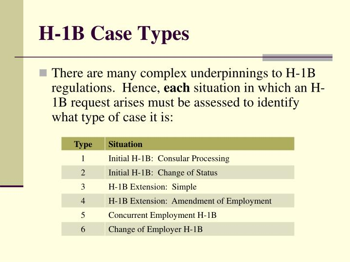 H-1B Case Types