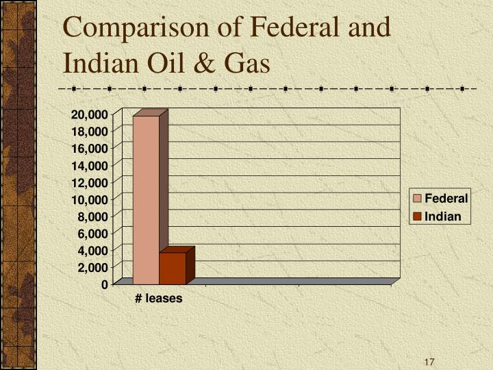 Comparison of Federal and Indian Oil & Gas