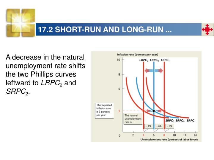 17.2 SHORT-RUN AND LONG-RUN ...