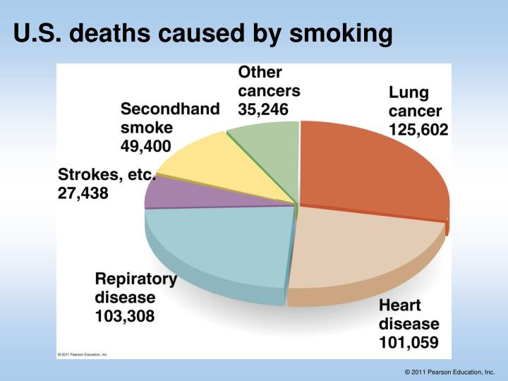 U.S. deaths caused by smoking