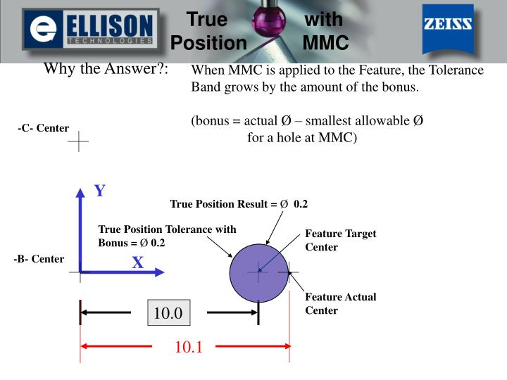 Why the Answer?: