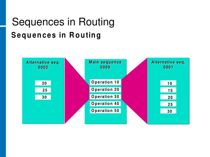 Sequences in Routing