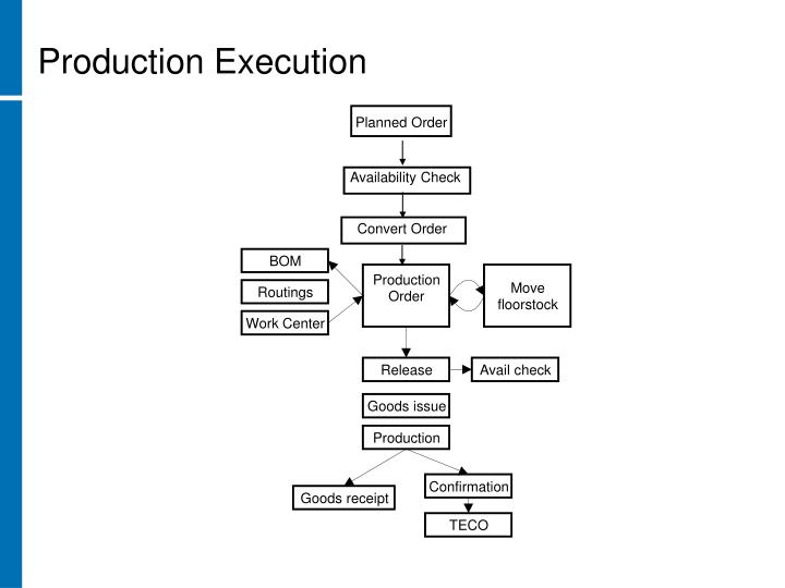 Production Execution