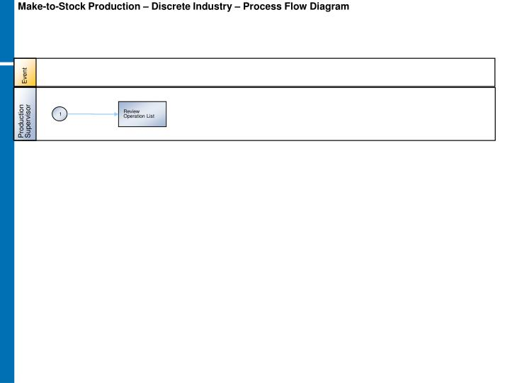 Make-to-Stock Production – Discrete Industry – Process Flow Diagram