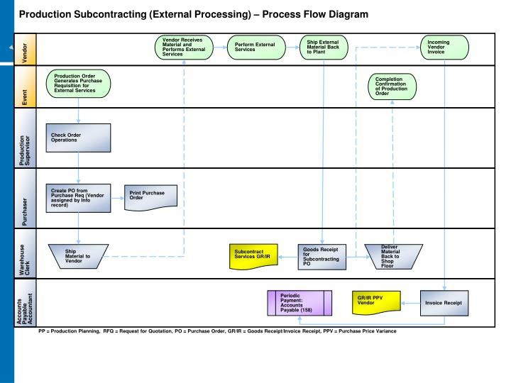 Production Subcontracting (External Processing) – Process Flow Diagram