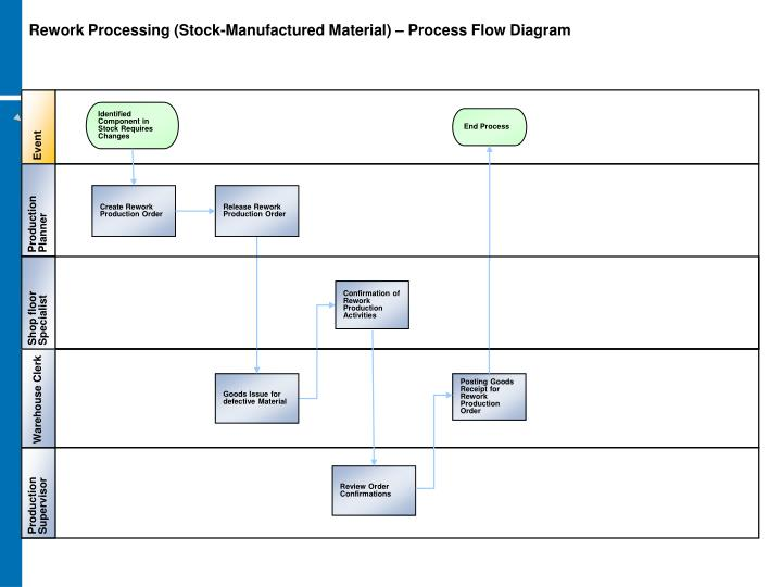 Rework Processing (Stock-Manufactured Material) – Process Flow Diagram