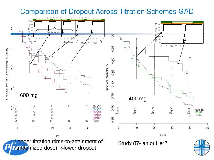 Comparison of Dropout Across Titration Schemes GAD
