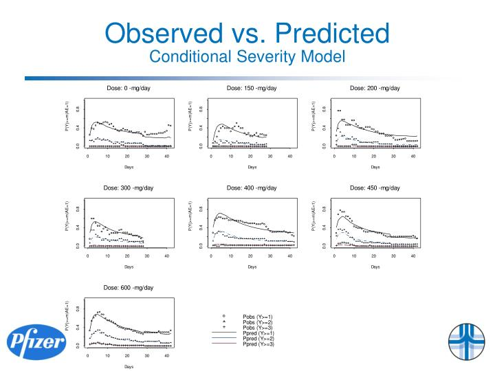 Observed vs. Predicted