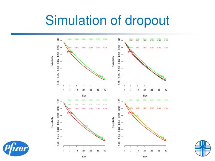 Simulation of dropout