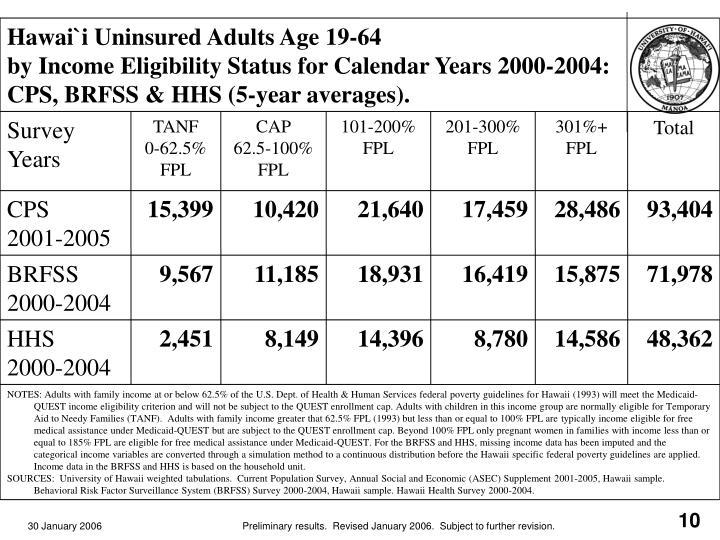 Hawai`i Uninsured Adults Age 19-64