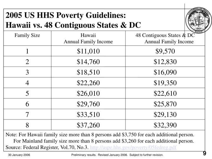 2005 US HHS Poverty Guidelines: