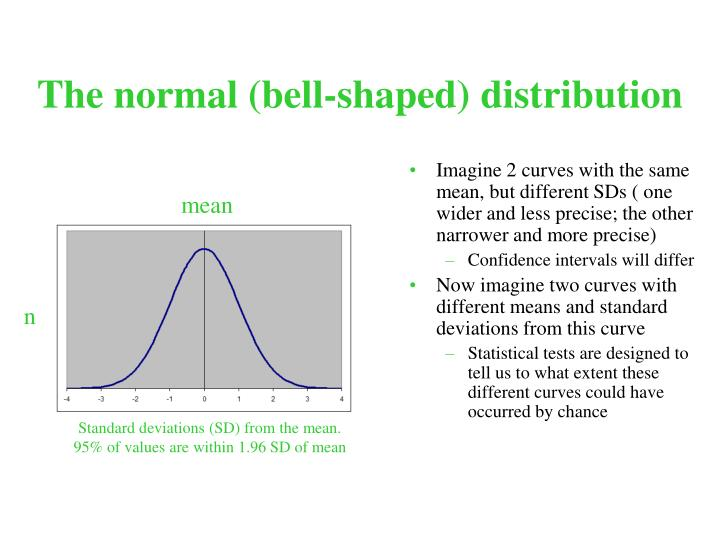 The normal (bell-shaped) distribution