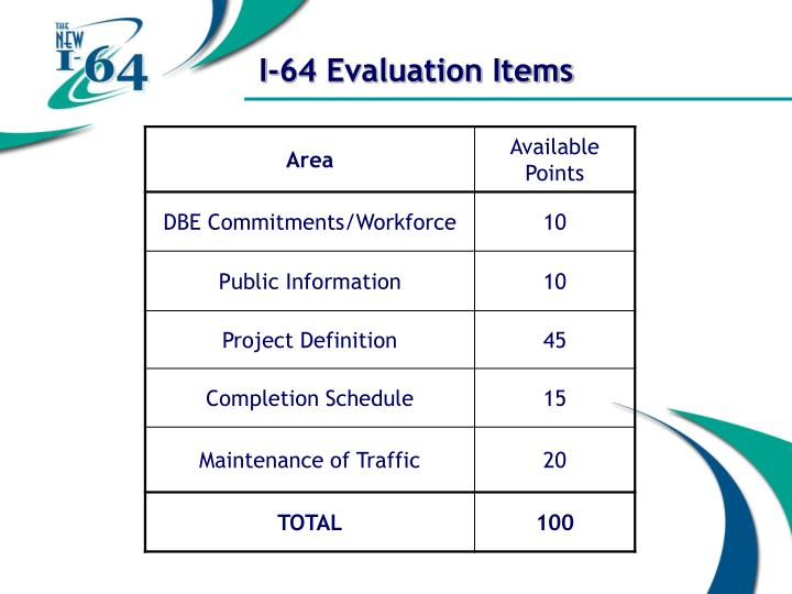 I-64 Evaluation Items