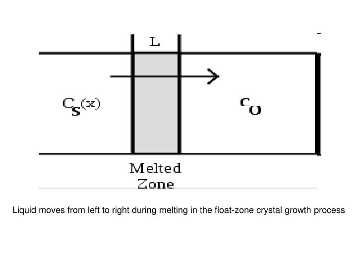 Liquid moves from left to right during melting in the float-zone crystal growth process