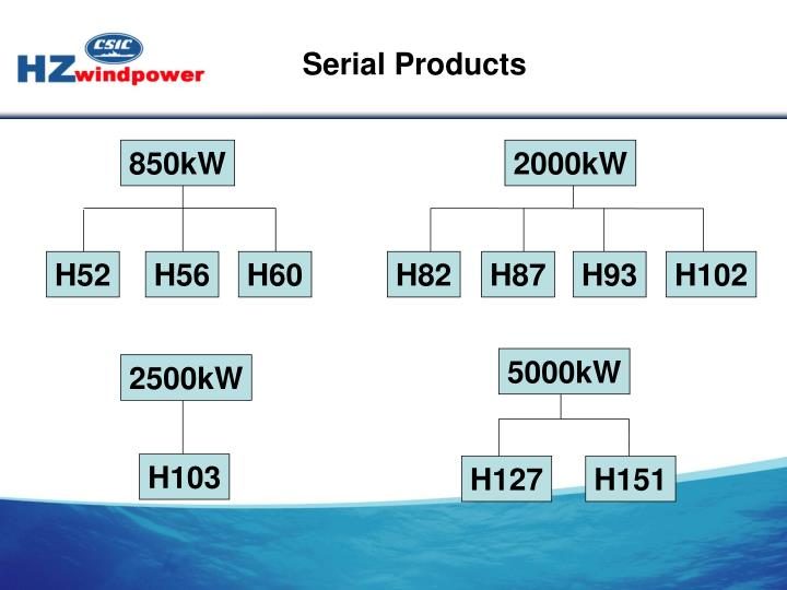Serial Products