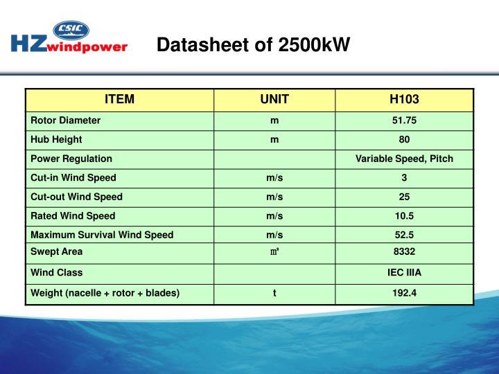 Datasheet of 2500kW