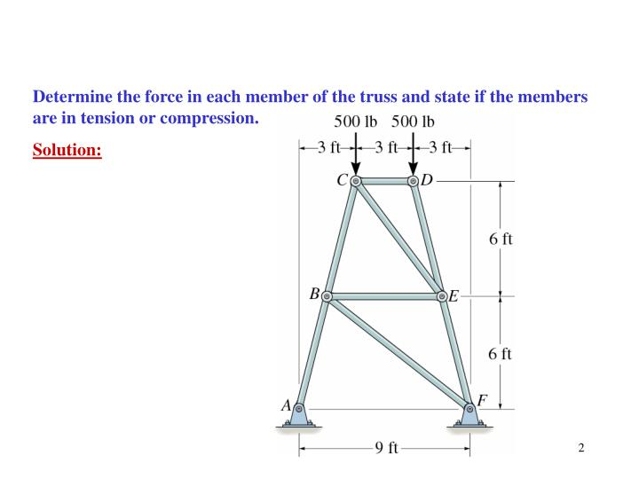 Determine the force in each member of the truss and state if the members are in tension or compression.
