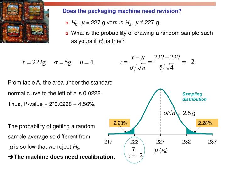 Does the packaging machine need revision?