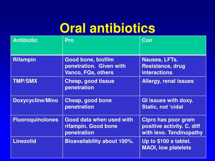 Oral antibiotics