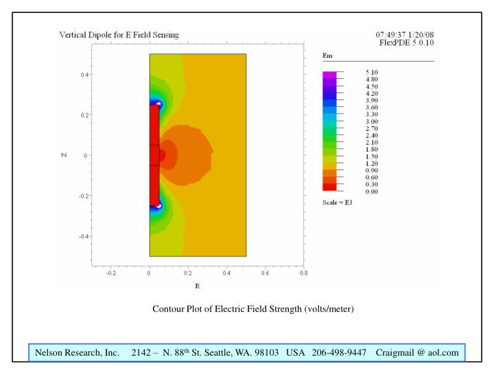 Contour Plot of Electric Field Strength (volts/meter)