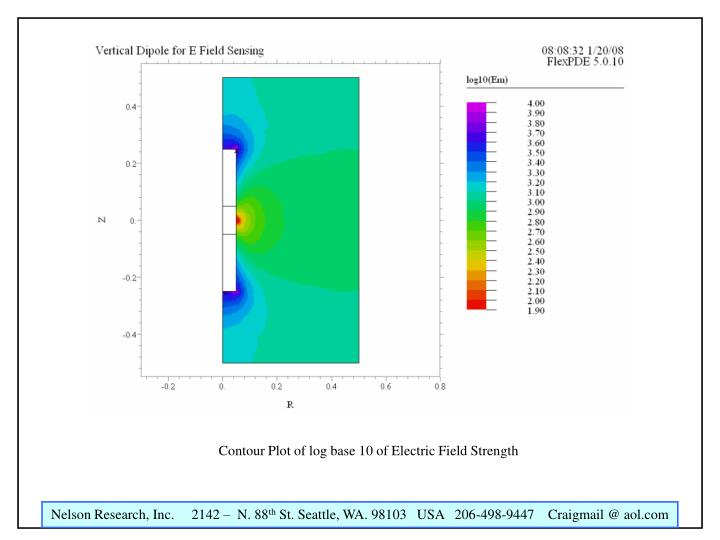Contour Plot of log base 10 of Electric Field Strength