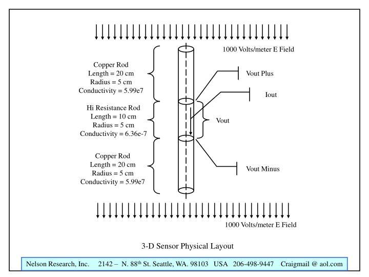 1000 Volts/meter E Field