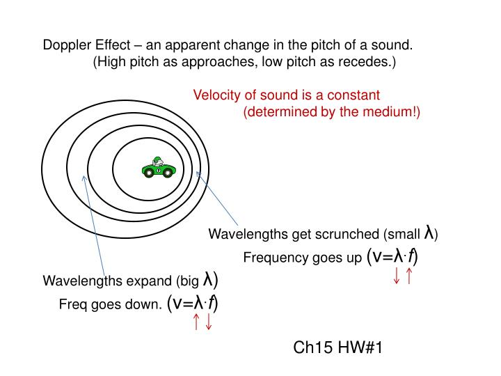 Doppler Effect – an apparent change in the pitch of a sound.