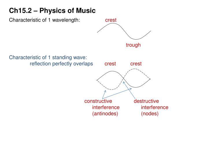 Ch15.2 – Physics of Music