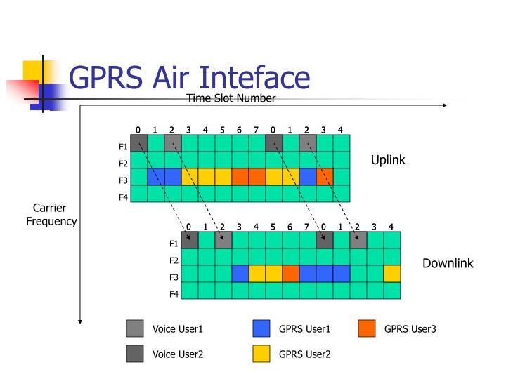 GPRS Air Inteface