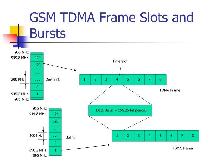 GSM TDMA Frame Slots and Bursts
