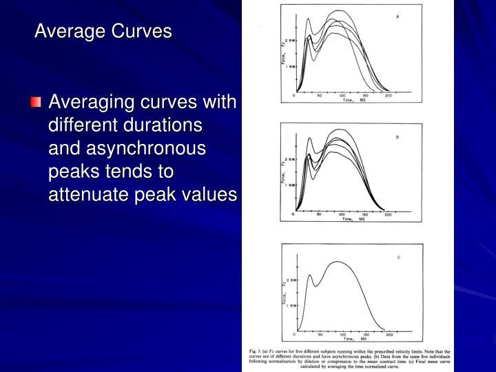 Average Curves