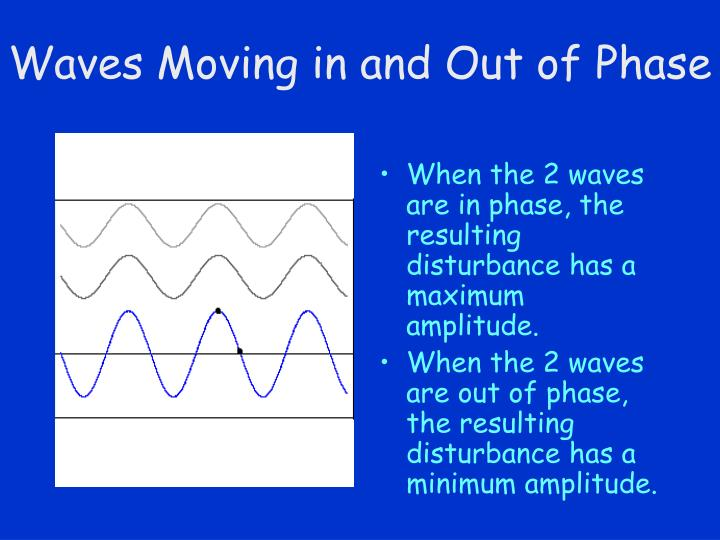 Waves Moving in and Out of Phase