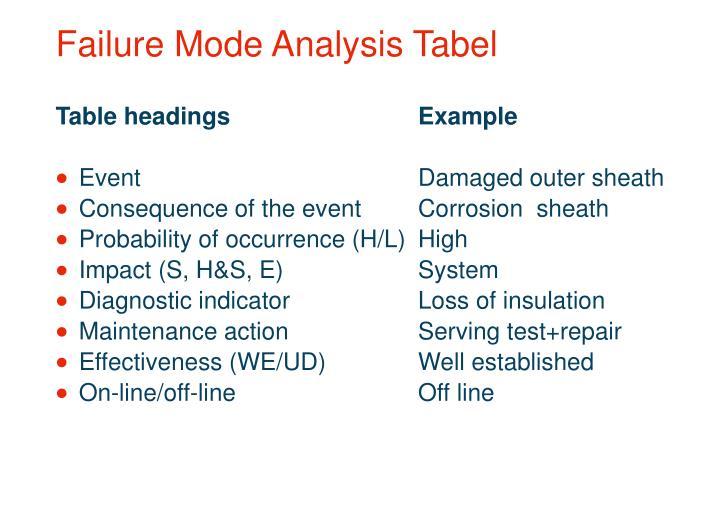Failure Mode Analysis Tabel