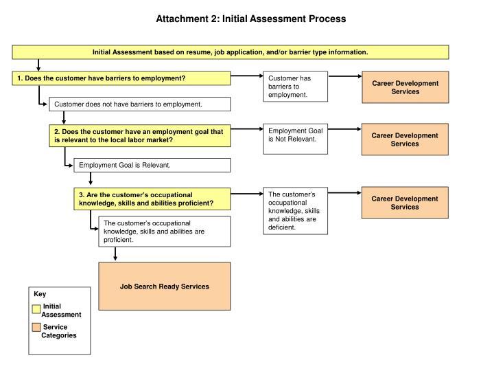 Attachment 2: Initial Assessment Process