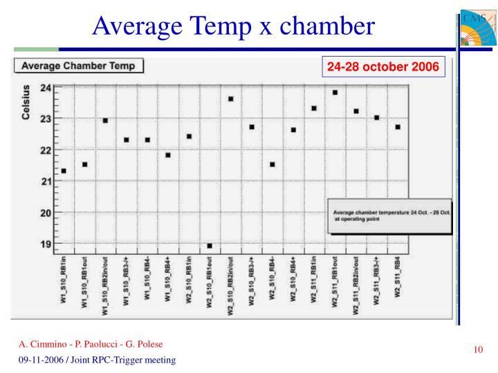 Average Temp x chamber