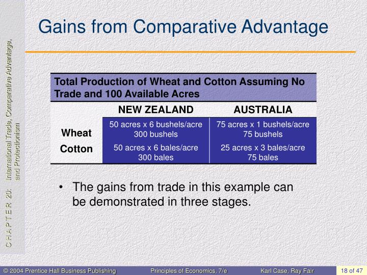 Gains from Comparative Advantage