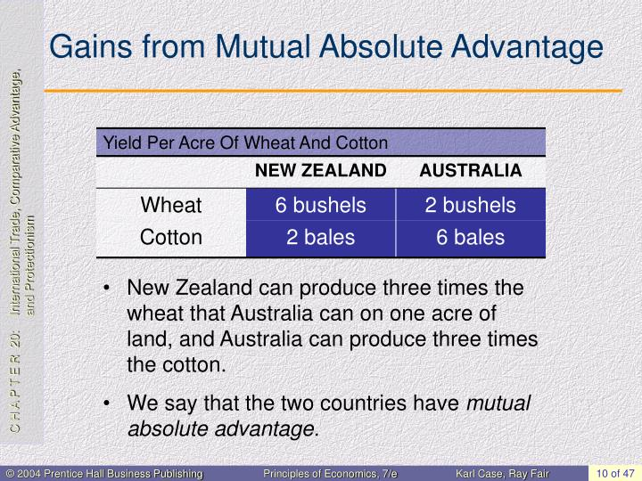Gains from Mutual Absolute Advantage