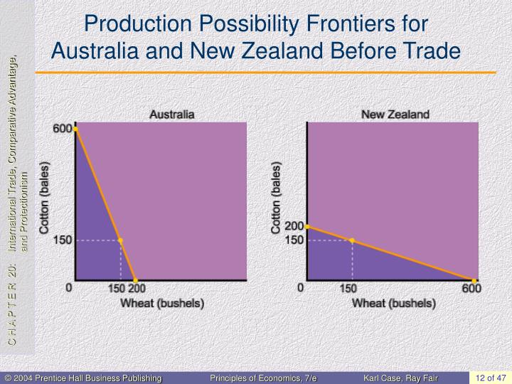 Production Possibility Frontiers for