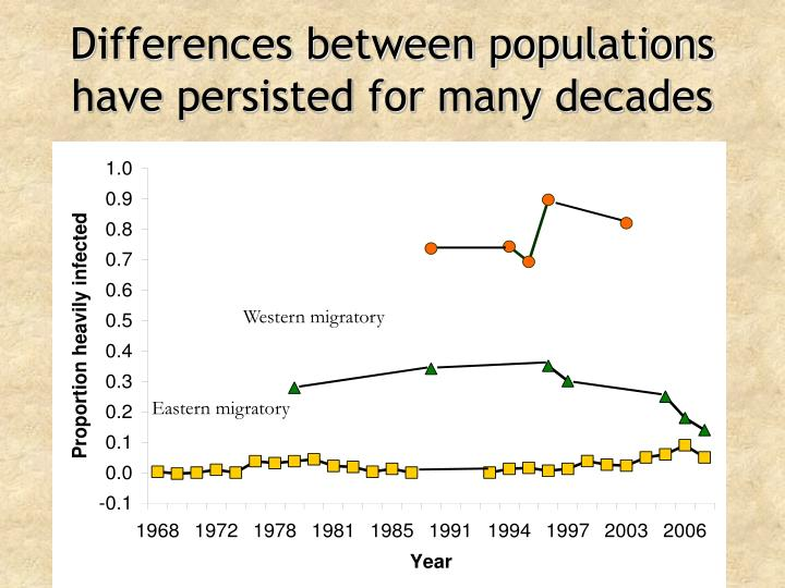 Differences between populations have persisted for many decades