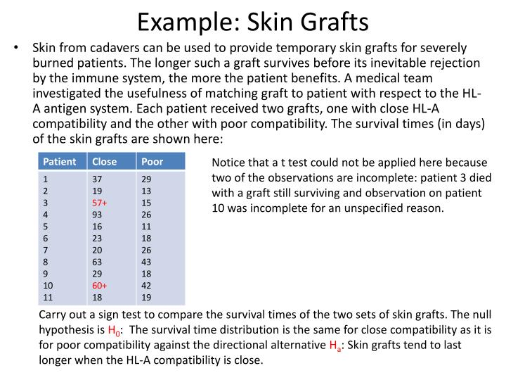 Example: Skin Grafts