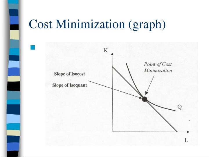 Cost Minimization (graph)