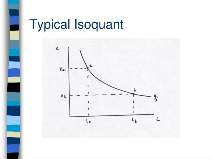 Typical Isoquant