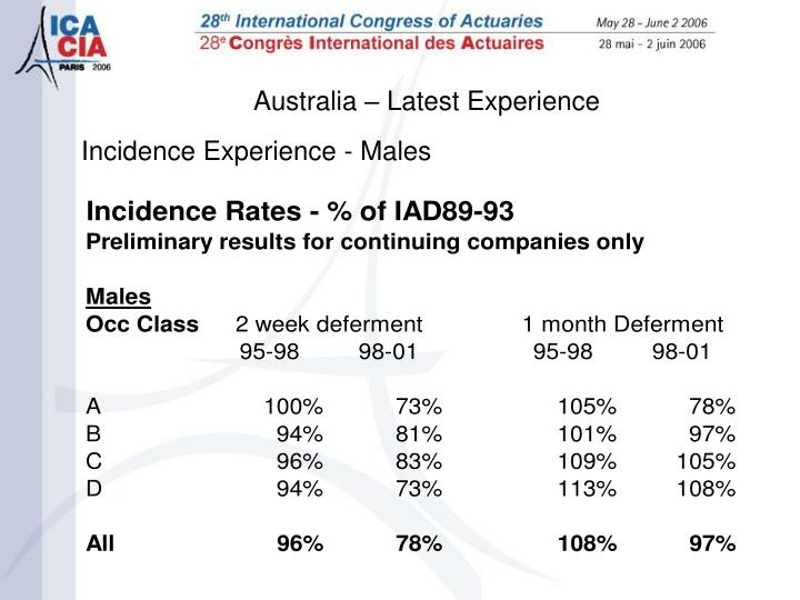 Australia – Latest Experience