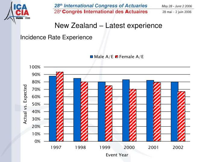Incidence Rate Experience