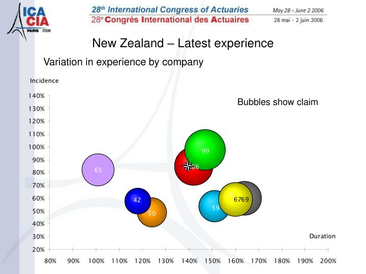 Variation in experience by company