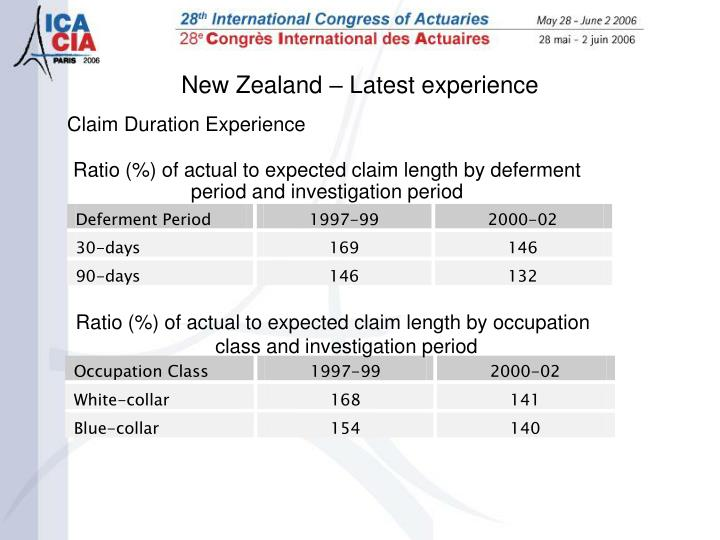 Claim Duration Experience