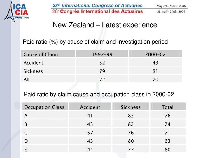 Paid ratio (%) by cause of claim and investigation period